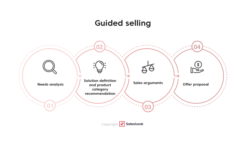 Guided selling lets customer to familiarize himself with a specific offer that is tailored to his current needs. In order to discover these needs (they may be unaware on the client's side), the seller must first analyze the needs and adjust the appropriate product category to its results.